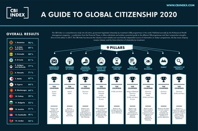 2020 CBI Index - A Guide to Global Citizenship - www.cbiindex.com