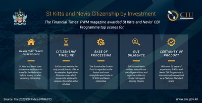 St Kitts and Nevis stood out in the 2020 CBI Index for its CBI Programme's robust vetting procedures, convenient travel and residence requirements, and for offering a safe and reliable product.