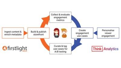 Firstlight Media y ThinkAnalytics se asocian para potenciar la personalización de OTT