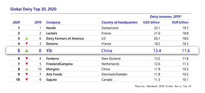 Yili rises to global top 5 in Rabobank 2020 Global Top 20 Dairy Report, strengthens #1 spot among Asian dairy producers