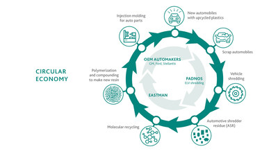 Eastman announces project with USAMP and PADNOS for fully circular recycling study in automotive market.