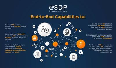 Straive Data Platform (SDP): An End-to-End Data Management Platform Focused on Unstructured Data Solutions
