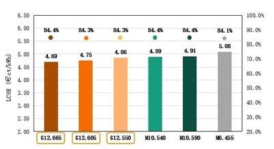 Figure II: Calculation results of LCOE