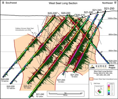 Figure 2. West Seel long section B-B' showing results for holes S21-219, 220, 224, 226, S21-240, 243, and 250. See Figure 1 for section location.